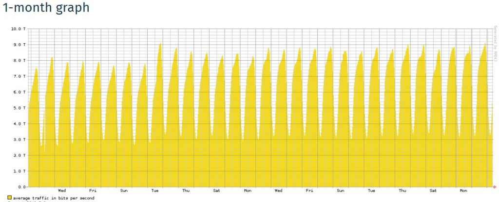 Hält unser Netz dem Corona-Shutdown stand?